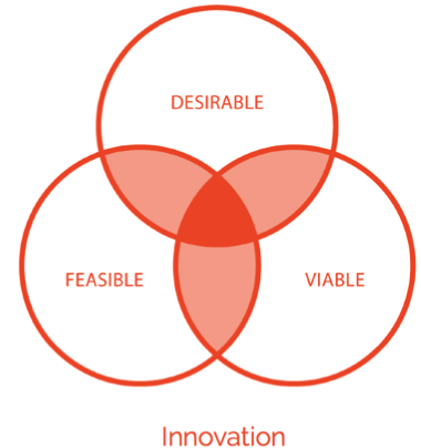 Innovation is the collection of tools, techniques and mindsets that help organizations create great solutions that are desirable for users, technically feasible and financially viable.