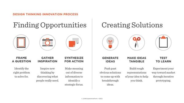 Design Thinking Innovation Process